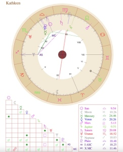 A natal/astrology chart example with various aspects of planets and other objects.